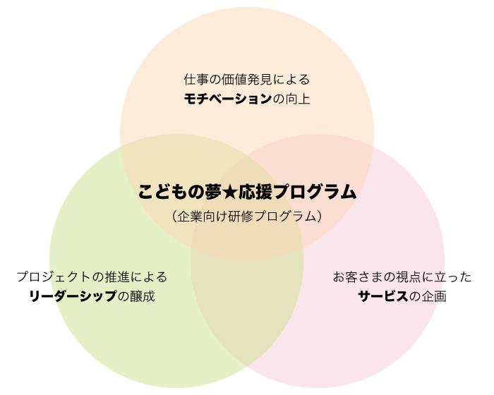 研修プログラムの3つの視点
